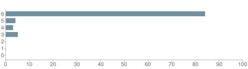 Chart?cht=bhs&chs=500x140&chbh=10&chco=6f92a3&chxt=x,y&chd=t:84,4,3,5,0,0,0&chm=t+84%,333333,0,0,10|t+4%,333333,0,1,10|t+3%,333333,0,2,10|t+5%,333333,0,3,10|t+0%,333333,0,4,10|t+0%,333333,0,5,10|t+0%,333333,0,6,10&chxl=1:|other|indian|hawaiian|asian|hispanic|black|white